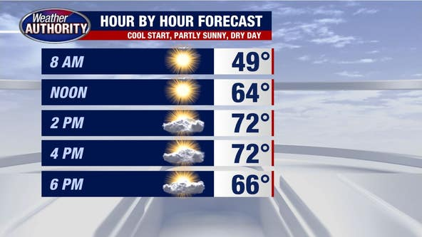 A chillier start and warm afternoon Wednesday before the next rainmaker tonight