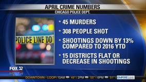 Police: Downward trend in shootings continues in April