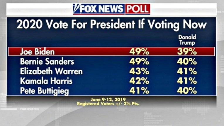5856f4ca-Fox News poll on election June 2019