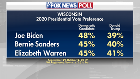 Biden beating Trump in Wisconsin 48% to 39% according to new Fox News poll