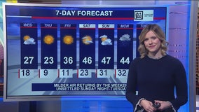 Morning forecast for Chicagoland on Feb. 19th