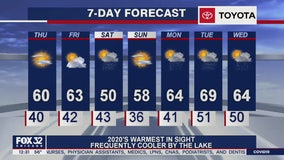 Afternoon forecast for Chicagoland on April 2nd