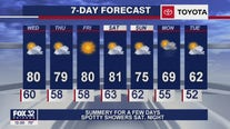 Afternoon forecast for Chicagoland on Sept. 23rd
