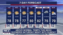 Afternoon forecast for Chicagoland on Sept. 21st