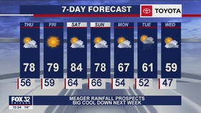 Afternoon forecast for Chicagoland on Sept. 24th