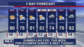 6 p.m. forecast for Chicagoland on Sept. 22