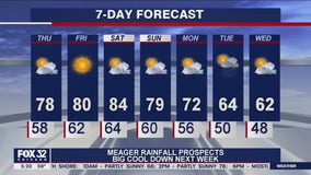 Morning forecast for Chicagoland on Sept. 24th