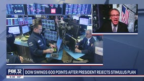 Dow swings 600 points after President Trump rejects stimulus plan