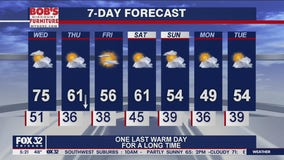 Morning forecast for Chicagoland on Oct. 14th