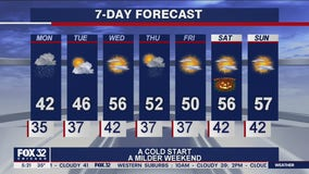 Morning forecast for Chicagoland on Oct. 26th