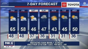 Afternoon forecast for Chicagoland on Nov. 19th