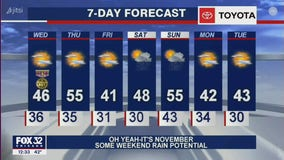 Afternoon forecast for Chicagoland on Nov. 11th