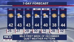 6 p.m. forecast for Chicagoland on Dec. 1