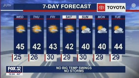 Afternoon forecast for Chicagoland on Dec. 2nd
