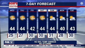 Morning forecast for Chicagoland on Dec. 2nd