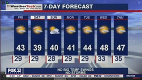 Morning forecast for Chicagoland on Dec. 4th