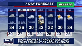 6 p.m. forecast for Chicagoland on January 14th