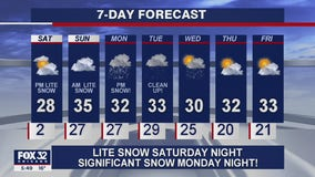 6 p.m. forecast for Chicagoland on January 22nd