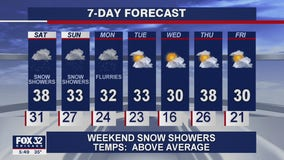 6 p.m. forecast for Chicagoland on January 15th