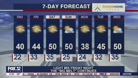 Morning forecast for Chicagoland on Feb. 25th