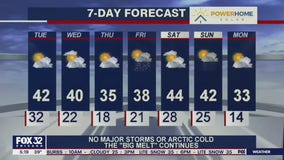 Morning forecast for Chicagoland on Feb. 23rd