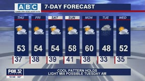 Afternoon forecast for Chicagoland on April 15th