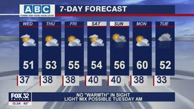 Afternoon forecast for Chicagoland on April 14th