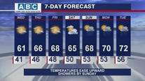 Afternoon forecast for Chicagoland on May 12th