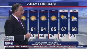 Morning forecast for Chicagoland on May 10th