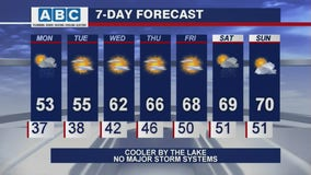 Afternoon forecast for Chicagoland on May 10th