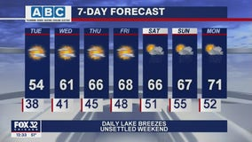 Afternoon forecast for Chicagoland on May 11th