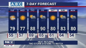 Afternoon forecast for Chicagoland on June 15th