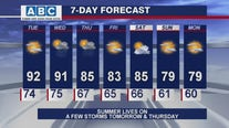 Afternoon forecast for Chicagoland on July 27