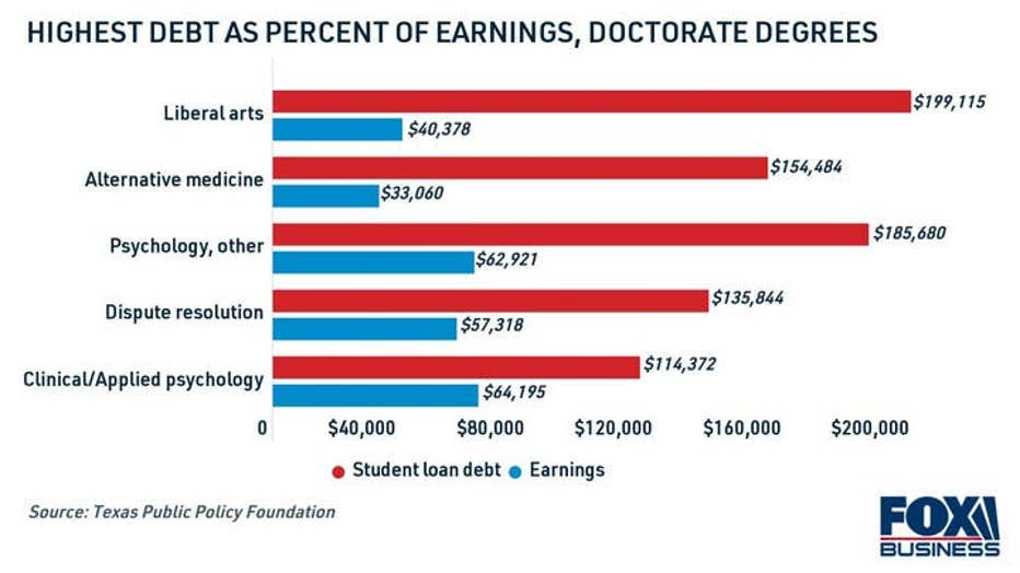copy-college-graduate-student-loan-debt-by-credential-1.jpg