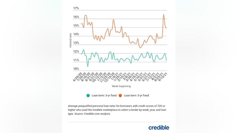 personal-loan-rate-graph-1-92121.jpg