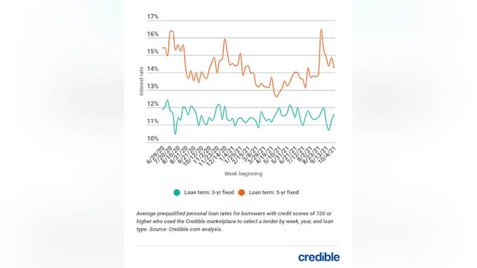 personal-loan-rate-graph-1-101321-copy.jpg