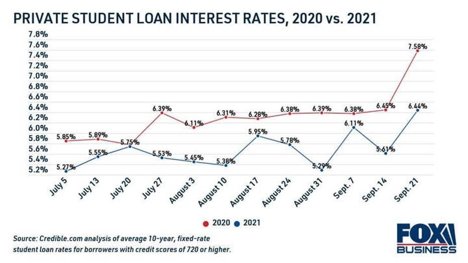 private-student-loan-rates-2020-vs-2021.jpg