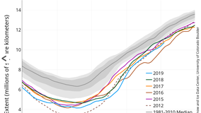 Arctic Sea Ice Levels Building...But Slow