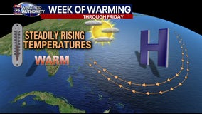 Central Florida is Cold front free this week, steadily warming temps result