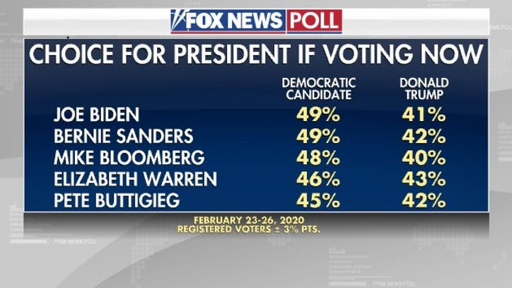 Fox News Poll Shows Top Democratic Candidates Beating