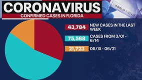 Florida records 43,784 new COVID-19 cases in one week