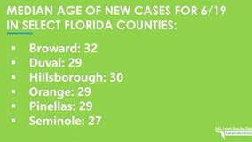 More people in their 20s testing positive for COVID-19 in Florida