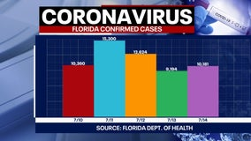 Tracking coronavirus: Florida cases top 300K after 10,181 new infections are reported by health officials
