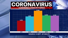 Tracking coronavirus: Over 200 more deaths reported in Florida, more than 6,000 new cases