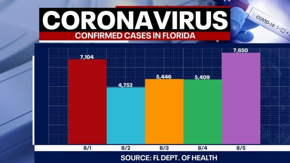 Tracking Coronavirus: 7,650 new cases, 120 more deaths reported by Florida health officials