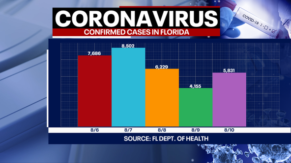 Tracking Coronavirus: Florida reports 276 more COVID-19 deaths, becoming largest single-day jump yet