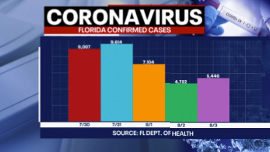 Tracking Coronavirus: 245 more COVID-19 deaths reported by Florida health officials