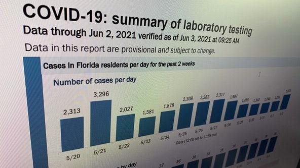 DeSantis nixes Florida's daily COVID-19 reports