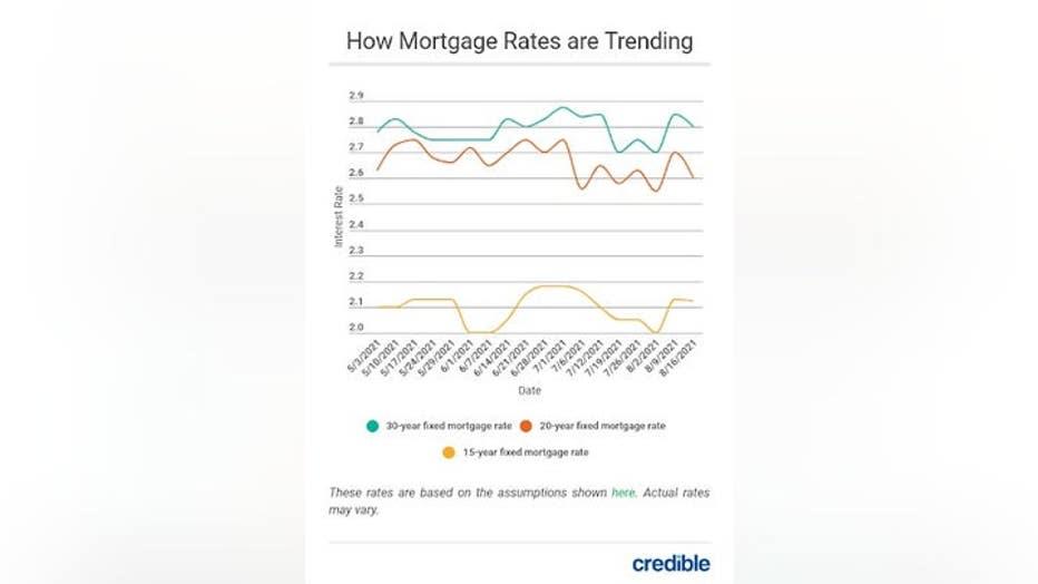 MortgageRates827.jpg