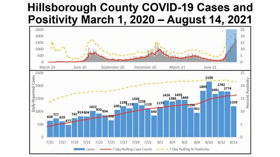 hills-covid-stats-081821.jpg